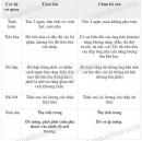 Bài 2 trang 142 sgk sinh học 7