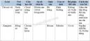 Bài 2 trang 158 SGK Sinh học 7