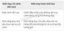 Bài 3 trang 137 SGK Sinh học 7