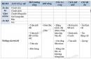 Thảo luận, quan sát hình 50.1,2,3, đọc bảng sau, lựa chọn những câu trả lời thích hợp để điền vào bảng.