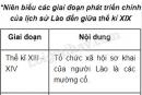 Hãy lập niên biểu các giai đoạn phát triển chính của lịch sử Lào đến giữa thế kỉ XIX.