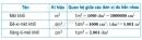 Bài 1 trang 155 sgk toán 5