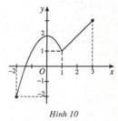 Câu hỏi 2 trang 21 SGK Giải tích 12