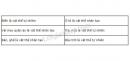 Hoạt động 1 trang 8 Tài liệu dạy - học Hóa học 8 tập 1