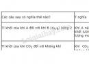 Hoạt động 5 trang 102 Tài liệu dạy - học Hóa học 8 tập 1