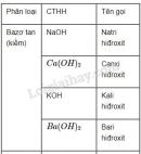 Bài 2 trang 63 Tài liệu dạy - học Hóa học 8 tập 2