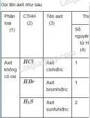 Hoạt động 3 trang 59 Tài liệu dạy - học Hóa học 8 tập 2
