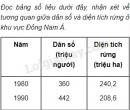 Đọc bảng số liệu dưới đây, nhận xét về tương quan giữa dân số và diện tích rừng ở khu vực Đông Nam Á