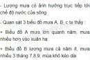 Bài 3 trang 40 SGK Địa lí 7