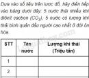 Bài 1 trang 16 Tập bản đồ Địa lí 7