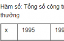 Câu hỏi 3 trang 33 SGK Đại số 10