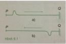 Câu C1 trang 46 SGK Vật lý 12
