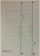 Câu C2 trang 47 SGK Vật lý 12