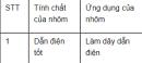 Bài 1 trang 88 Tài liệu Dạy - học Hoá học 9 tập 1