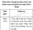 niên biểu những sự kiện chính của Chiến tranh thế giới thứ nhất