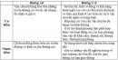 Bài 1 trang 146 SGK Địa lí 10