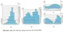Phân tích nhiệt độ, lượng mưa của bốn biểu đồ (SGK trang 71), cho biết kiểu khí hậu, đới khí hậu thể hiện ở từng biểu đồ