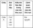 Bài 2 trang 73 SGK Địa lí 8