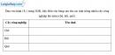 Bài 4 trang 46 vở bài tập Địa lí 9