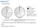 Bài 1 trang 80 vở bài tập Địa lí 9