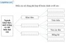 Bài 5 trang 95 vở bài tập Địa lí 9
