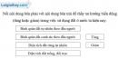 Bài 5 trang 69 vở bài tập Địa lí 8