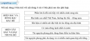 Bài 2 trang 80 vở bài tập Địa lí 8