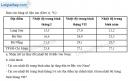 Câu 9 trang 21 SBT địa 12