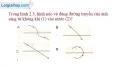 Bài 2.5 trang 7 SBT Vật lí 7