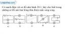 Bài 28.1 trang 72 SBT Vật lí 7