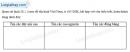 Câu 4 trang 70 SBT địa 8
