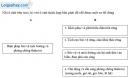 Câu 6 trang 105 SBT địa 8