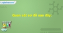 Bài 12 trang 112 SBT Sinh học 10