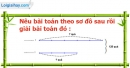 B. Hoạt động ứng dụng - Bài 9 : Ôn tập về giải toán