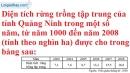 Bài 3.1, 3.2 phần bài tập bổ sung trang 9 SBT toán 7 tập 2