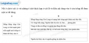 Giải câu 2 trang 87 SBT địa 9