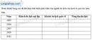 Câu 15 trang 103 SBT địa 12