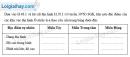 Bài 1 trang 106 vở bài tập Địa lí 7