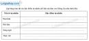 Bài 1 trang 125 vở bài tập Địa lí 7