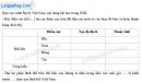 Bài 1 trang 4 Tập bản đồ Địa lí 12