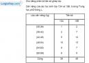 Bài 5.20 trang 164 SBT đại số 10