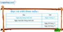 Bài 1, 2 trang 79 sgk toán 2