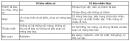 Bài 6 trang 39 SGK Sinh học 10