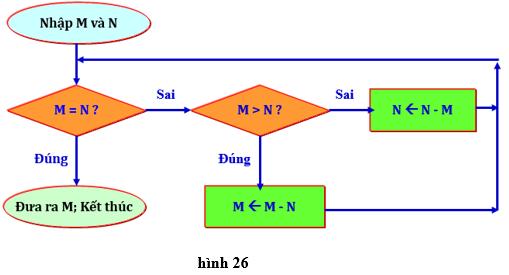 Lý thuyết, Trắc nghiệm Tin học 10 Bài 6: Giải bài toán trên máy tính - Lý thuyết, bài tập chọn lọc có đáp án