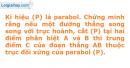 Bài 2.35 trang 35 SBT Đại số 10 Nâng cao